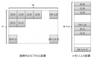 labeling_image_memory